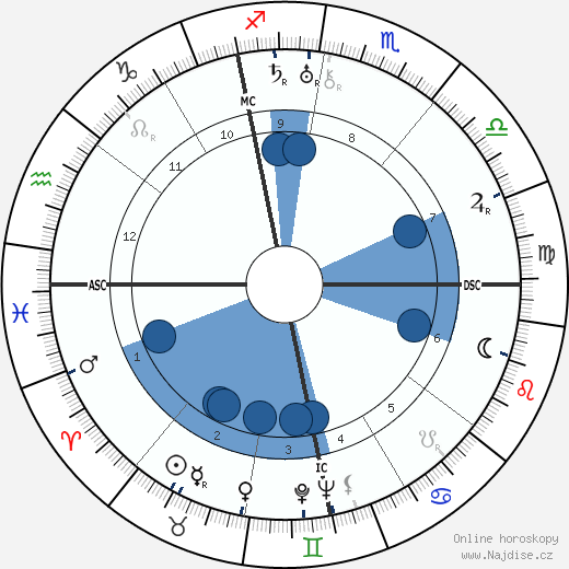 Ludwig Bemelmans wikipedie, horoscope, astrology, instagram