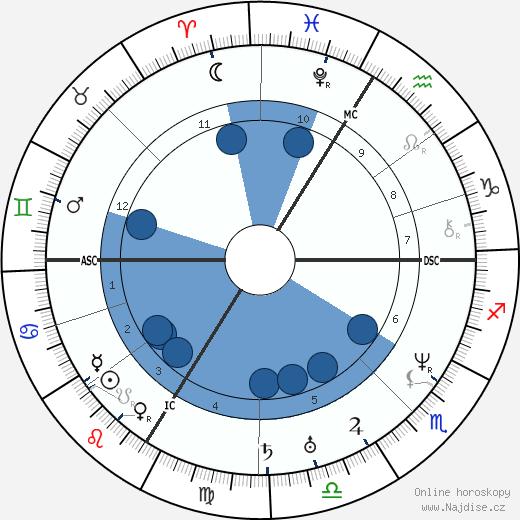 Ludwig Feuerbach wikipedie, horoscope, astrology, instagram