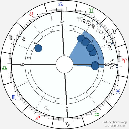 Ludwig Kaas wikipedie, horoscope, astrology, instagram