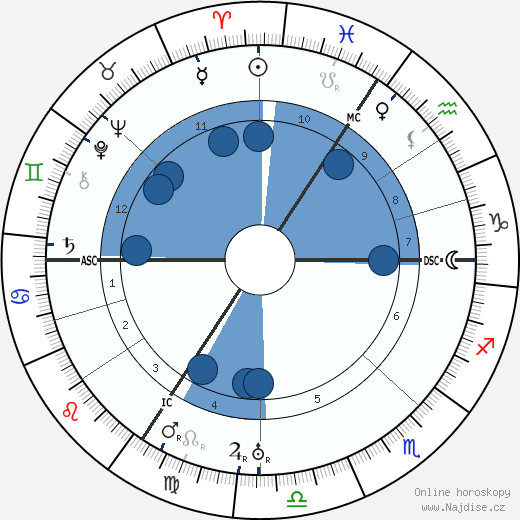 Ludwig Mies van Der Rohe wikipedie, horoscope, astrology, instagram