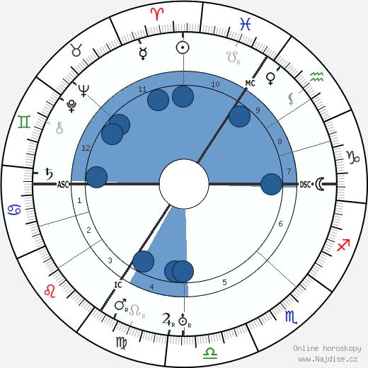 Ludwig Mies van Der Rohe wikipedie, horoscope, astrology, instagram