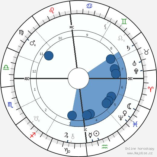 Ludwig Pastor wikipedie, horoscope, astrology, instagram
