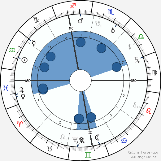 Luigi Bartolini wikipedie, horoscope, astrology, instagram