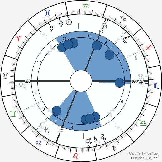Luigi Boccherini wikipedie, horoscope, astrology, instagram