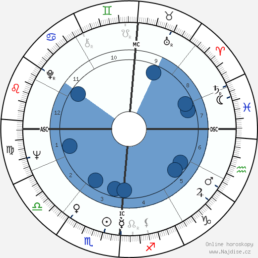 Luigi Calabresi wikipedie, horoscope, astrology, instagram