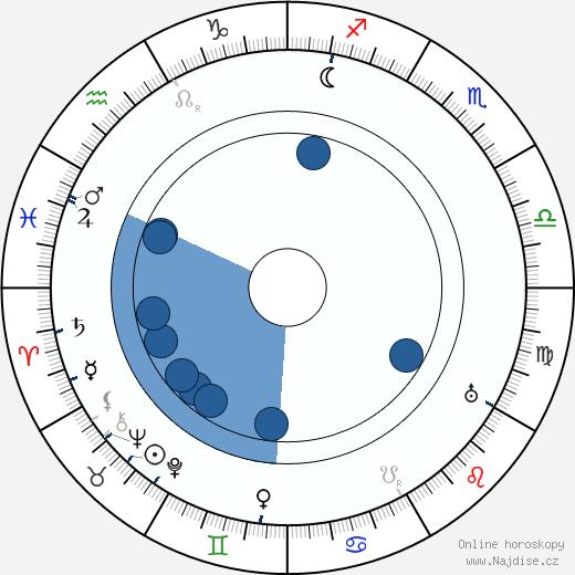 Luigi Hofman wikipedie, horoscope, astrology, instagram