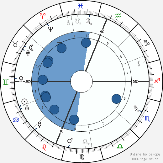 Luigi Pirandello wikipedie, horoscope, astrology, instagram