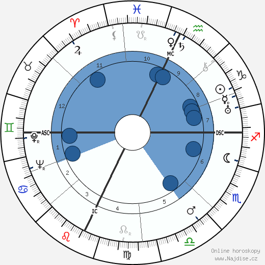 Luigi Zampa wikipedie, horoscope, astrology, instagram