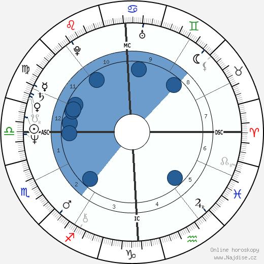 Luigino Negro wikipedie, horoscope, astrology, instagram