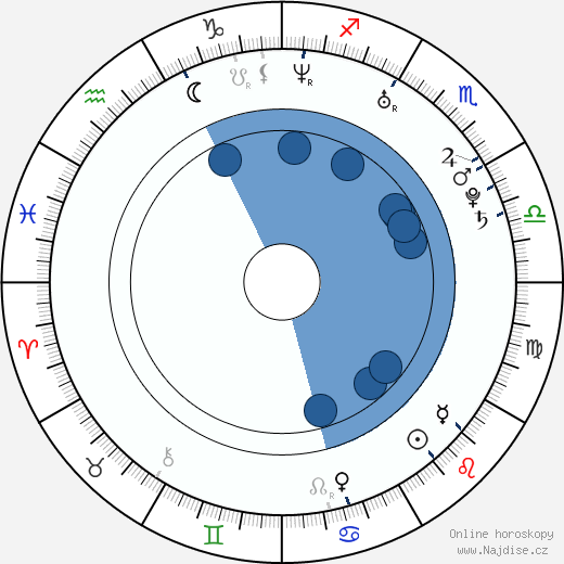 Luis Da Silva Jr. wikipedie, horoscope, astrology, instagram
