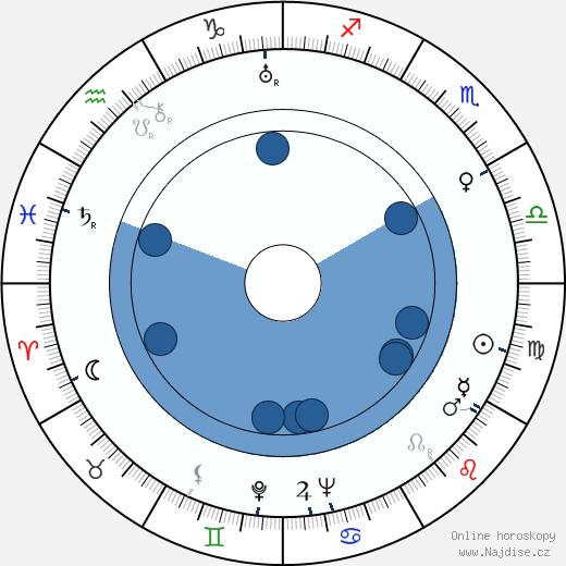 Luis Federico Leloir wikipedie, horoscope, astrology, instagram