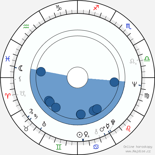 Luis Valdez wikipedie, horoscope, astrology, instagram
