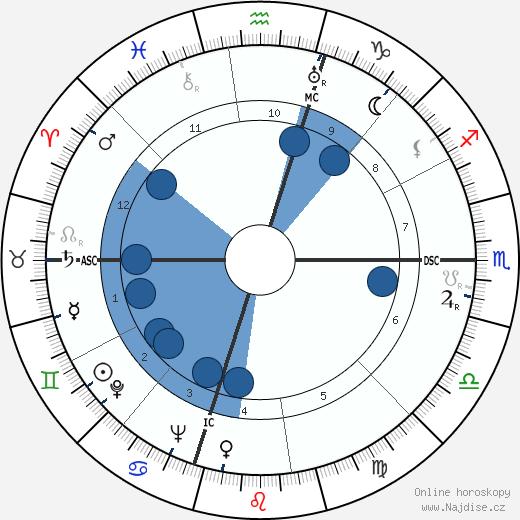 Luis Walter Alvarez wikipedie, horoscope, astrology, instagram