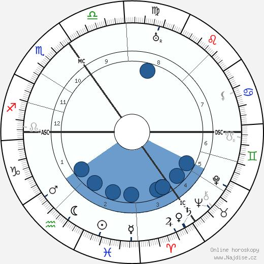 Luitzen Brouwer wikipedie, horoscope, astrology, instagram