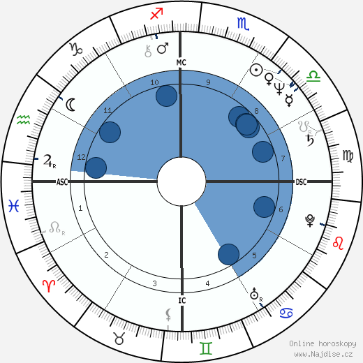Luiz G. S. Paula wikipedie, horoscope, astrology, instagram