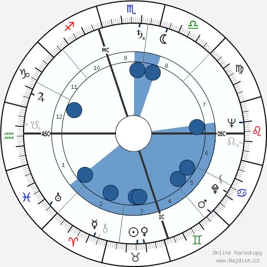 Luiz Pacheco wikipedie, horoscope, astrology, instagram