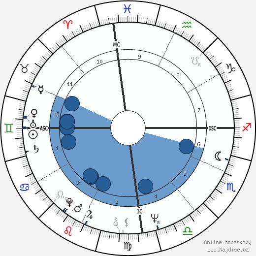 Luiz Pellegrini wikipedie, horoscope, astrology, instagram
