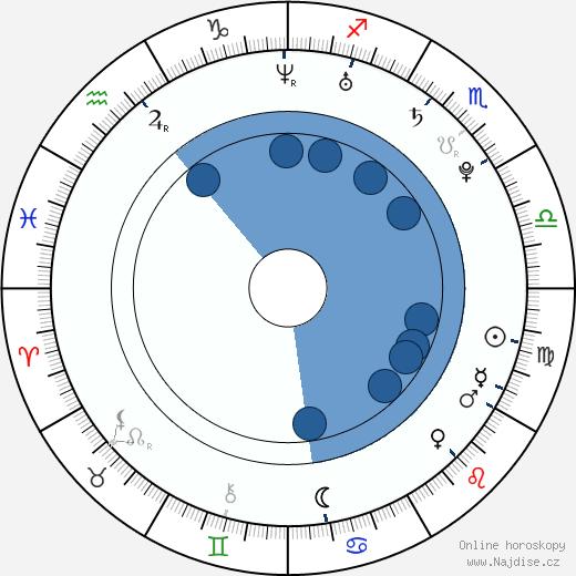 Luka Modrič wikipedie, horoscope, astrology, instagram