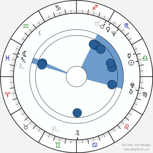 Lukáš Hlavica wikipedie, horoscope, astrology, instagram