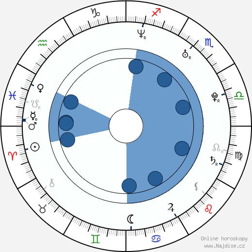 Lukáš Jůza wikipedie, horoscope, astrology, instagram
