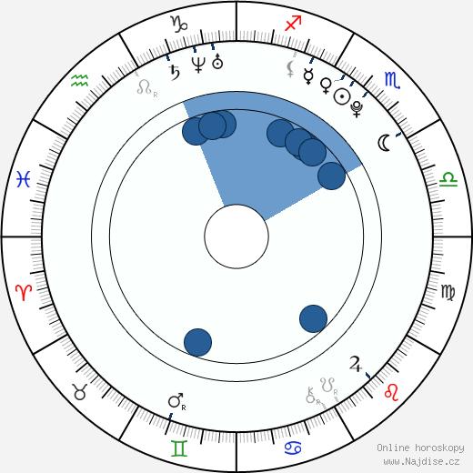 Lukáš Krpálek wikipedie, horoscope, astrology, instagram