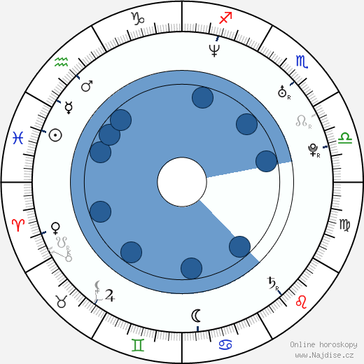 Lukáš Latinák wikipedie, horoscope, astrology, instagram