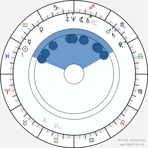 Lukáš Pabiška wikipedie, horoscope, astrology, instagram