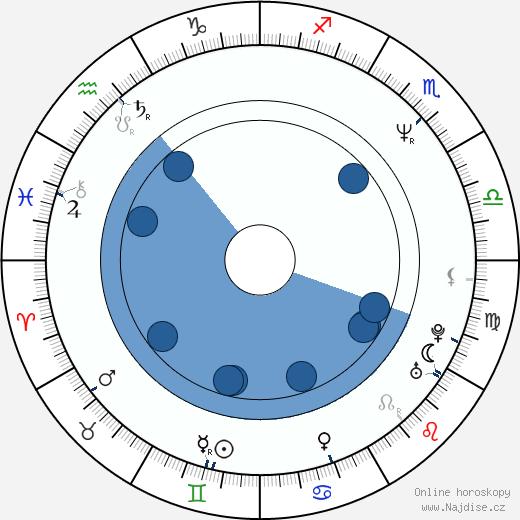 Lukáš Vaculík wikipedie, horoscope, astrology, instagram