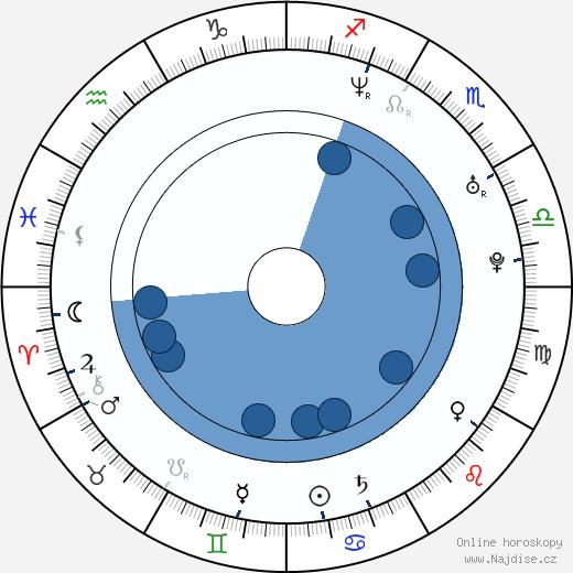Lukasz Zagrobelny wikipedie, horoscope, astrology, instagram