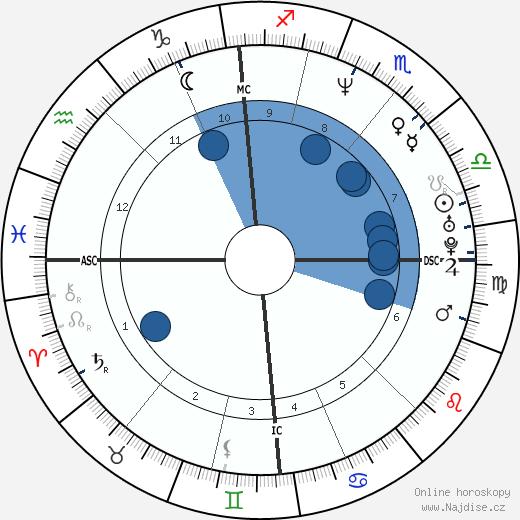 Luke Goss wikipedie, horoscope, astrology, instagram