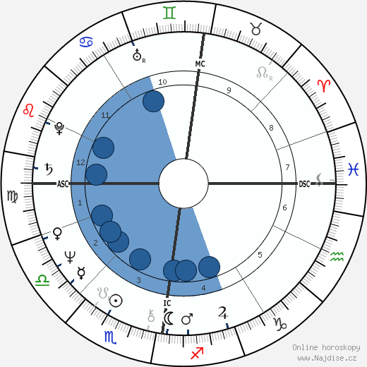 Lulu wikipedie, horoscope, astrology, instagram