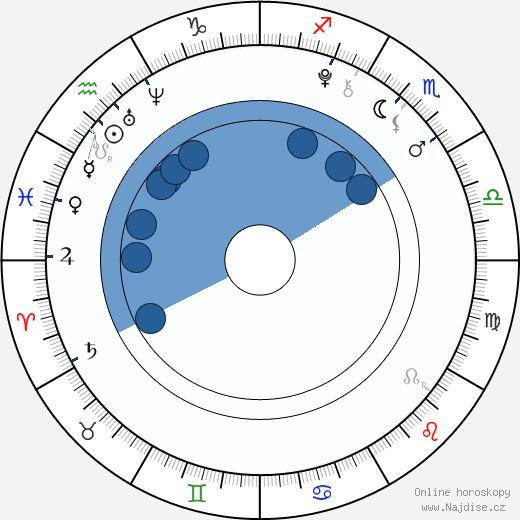 Luna Scarlett wikipedie, horoscope, astrology, instagram