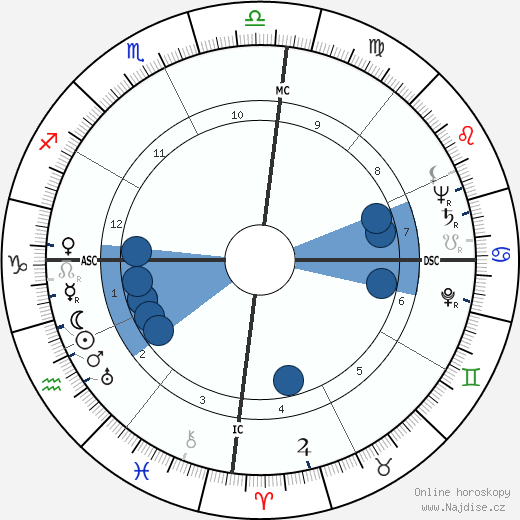 Luz del Fuego wikipedie, horoscope, astrology, instagram