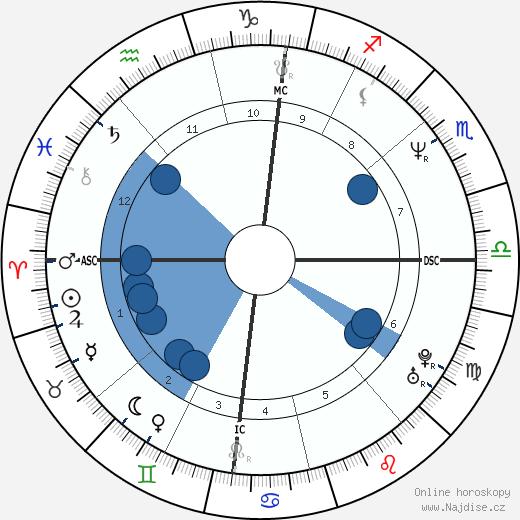 Lydie Denier wikipedie, horoscope, astrology, instagram