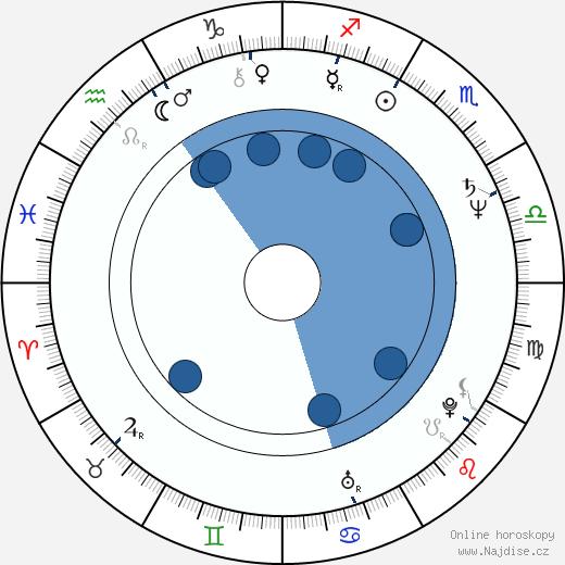 Lydie Polfer wikipedie, horoscope, astrology, instagram
