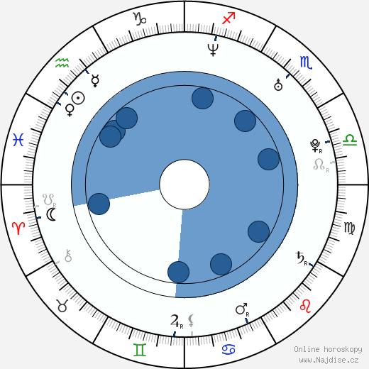 Lymari Nadal wikipedie, horoscope, astrology, instagram