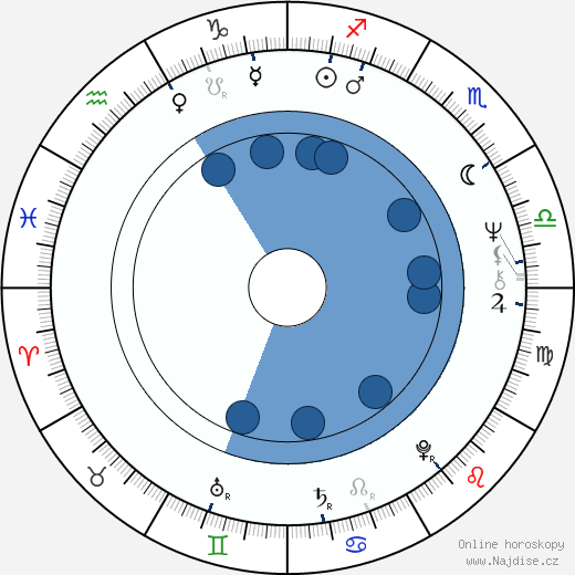 Lynda Day George wikipedie, horoscope, astrology, instagram