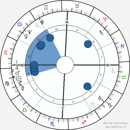 Lyndon B. Johnson wikipedie, horoscope, astrology, instagram