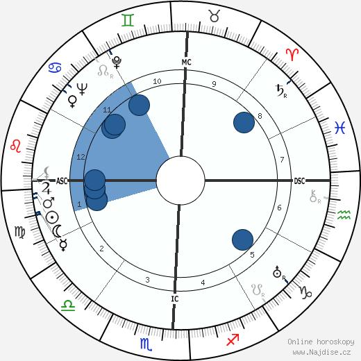 Lyndon B. Johnson wikipedie, horoscope, astrology, instagram