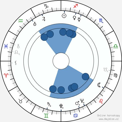 Lynn Bari wikipedie, horoscope, astrology, instagram