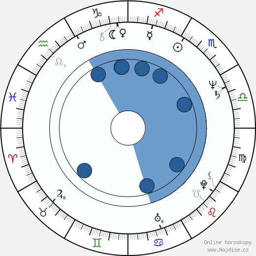 Lynn Roth wikipedie, horoscope, astrology, instagram