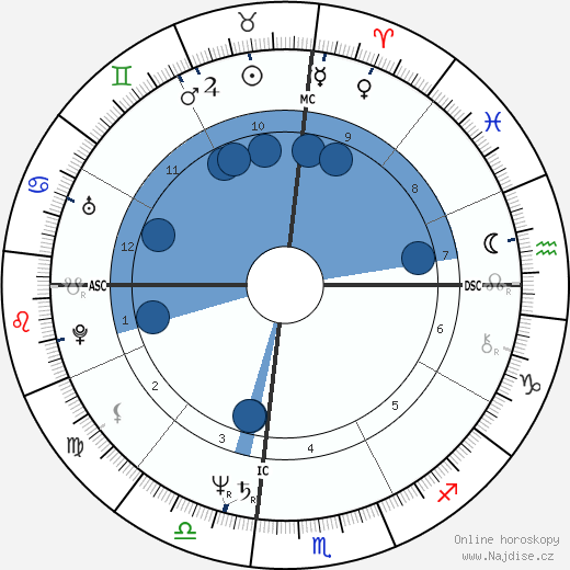 Lynn Whitfield wikipedie, horoscope, astrology, instagram