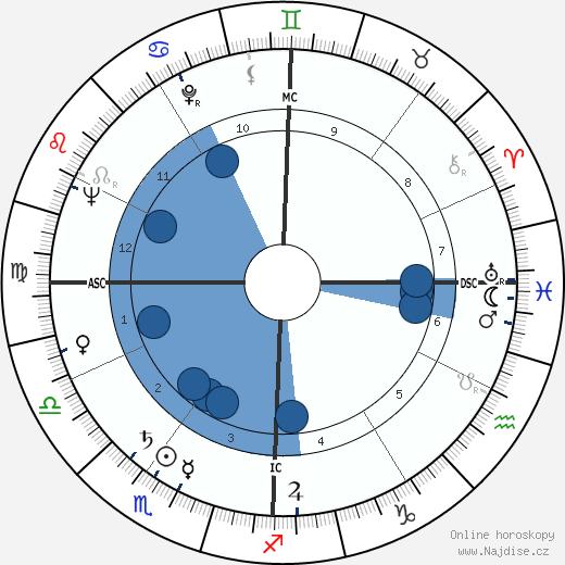Lynne Carter wikipedie, horoscope, astrology, instagram