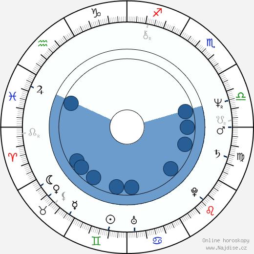 Lynsey de Paul wikipedie, horoscope, astrology, instagram