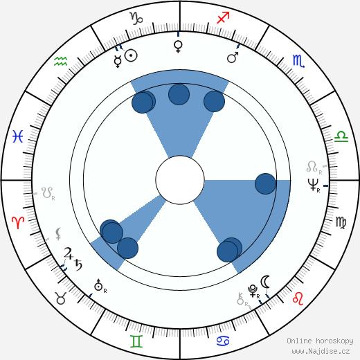 Lyubov Virolainen wikipedie, horoscope, astrology, instagram