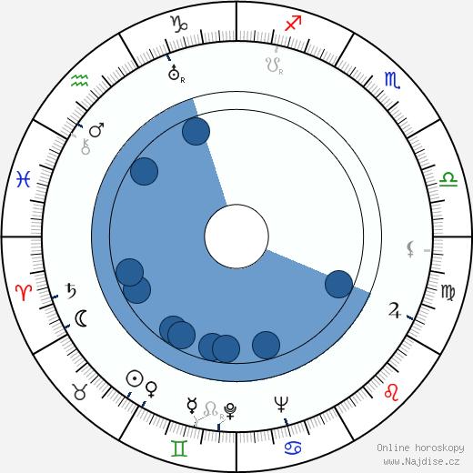 M. Clay Adams wikipedie, horoscope, astrology, instagram