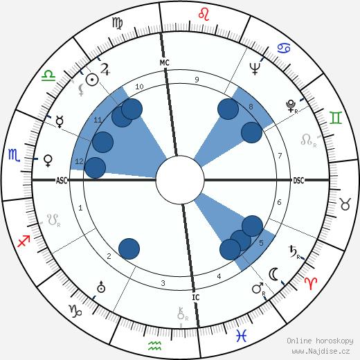 M. J. Frankovich wikipedie, horoscope, astrology, instagram