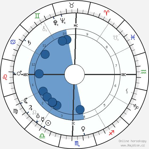 M. N. Tantri wikipedie, horoscope, astrology, instagram