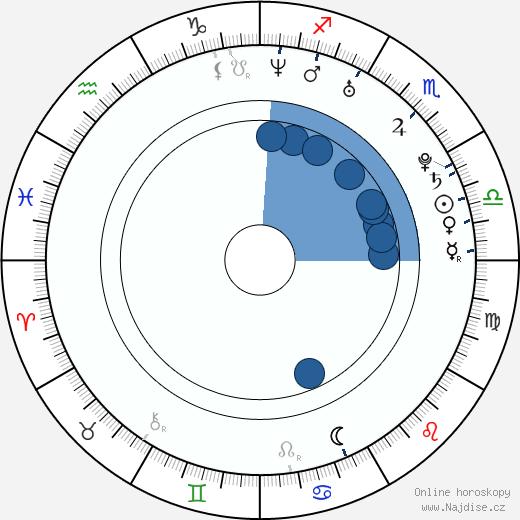 Ma Xiaodong wikipedie, horoscope, astrology, instagram