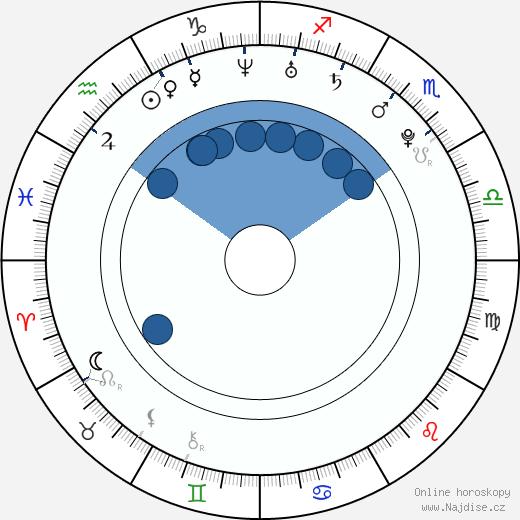 Maarja Kivi wikipedie, horoscope, astrology, instagram